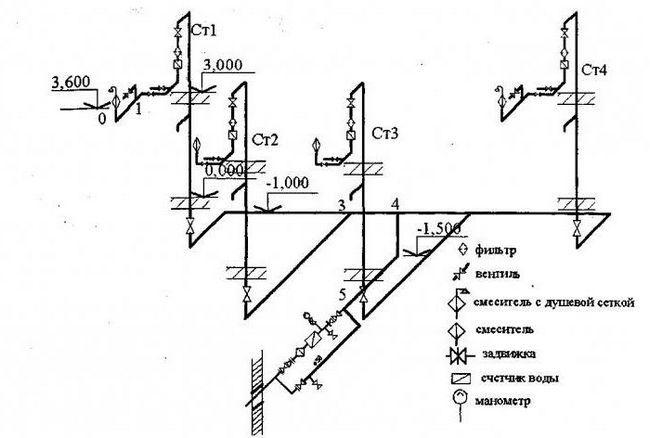 Schema axonometrică a sistemului de alimentare cu apă