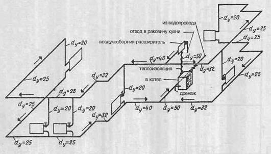 Schema axonometrică a sistemului de încălzire