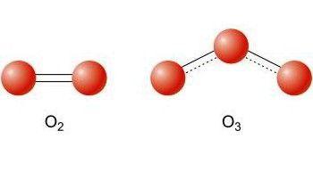 modificări alotropice ale oxigenului și ozonului