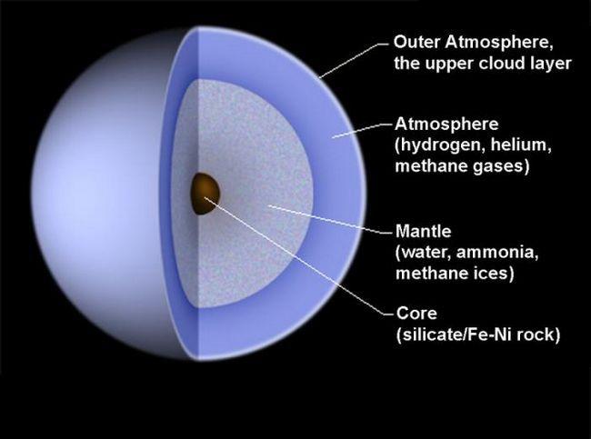 atmosferă de compoziție de uraniu