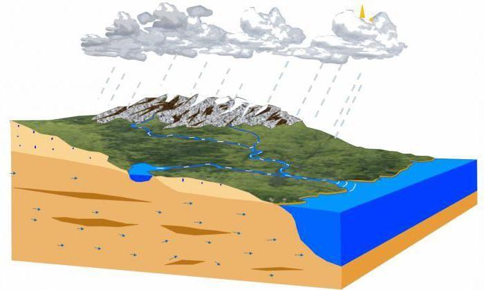 domeniul cercetării hidrologice