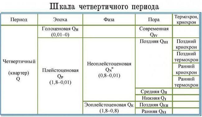 scara geochronologică a timpului geologic