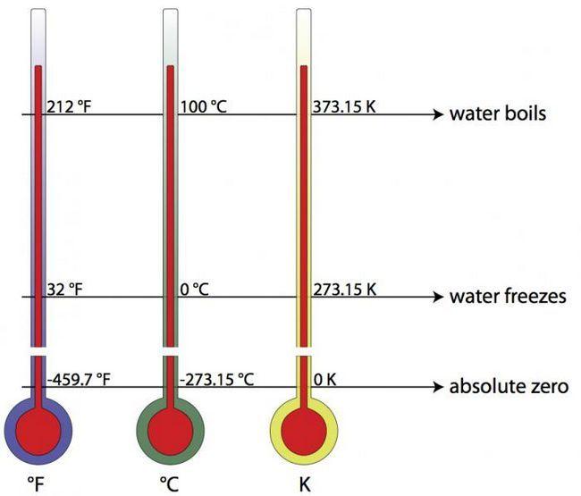 unități de temperatură