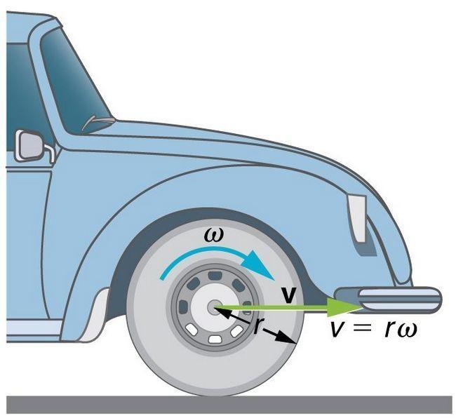 formula de viteză unghiulară