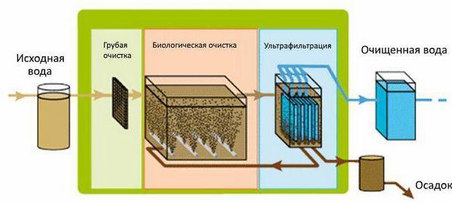 ultrafiltrarea apei reziduale