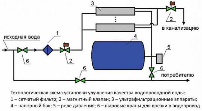instalarea ultrafiltrarea apei