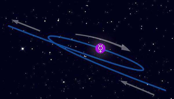 ce sunt planetele retrograde