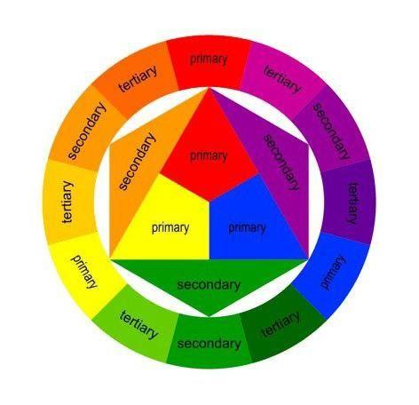 spectrul de culoare este