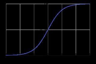 Aplicarea ecuațiilor diferențiale