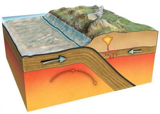 plăci litosferice de bază ale pământului