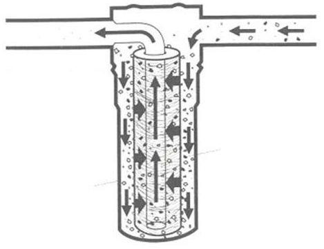 Filtre pentru apa din fântână din fier prin mâinile proprii