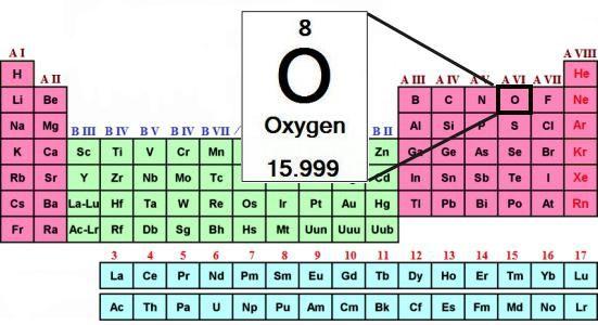 formula de oxigen