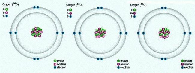 tabelul periodic al lui Mendeleev