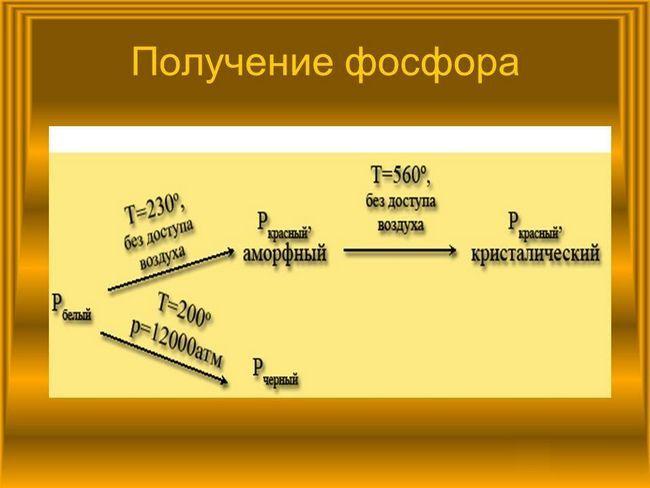 Obținerea de fosfor