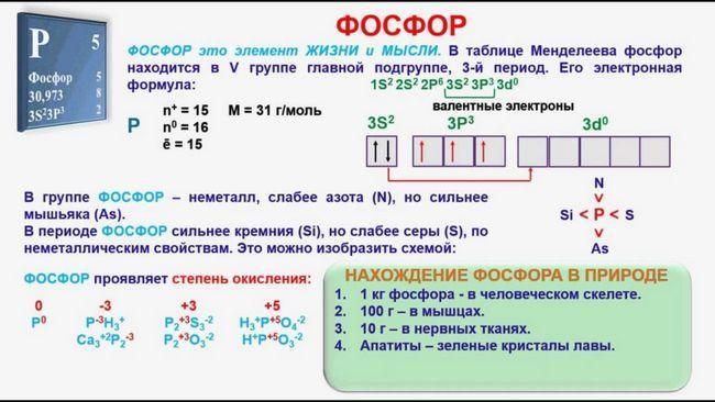 Fosfor în tabelul periodic