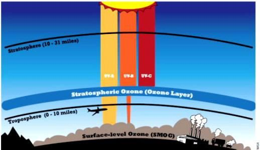 Care este stratul de ozon?