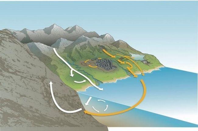 ciclul fosforului în natură