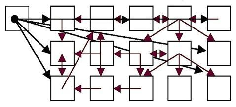 Hypertextul este o modalitate de prezentare a informațiilor