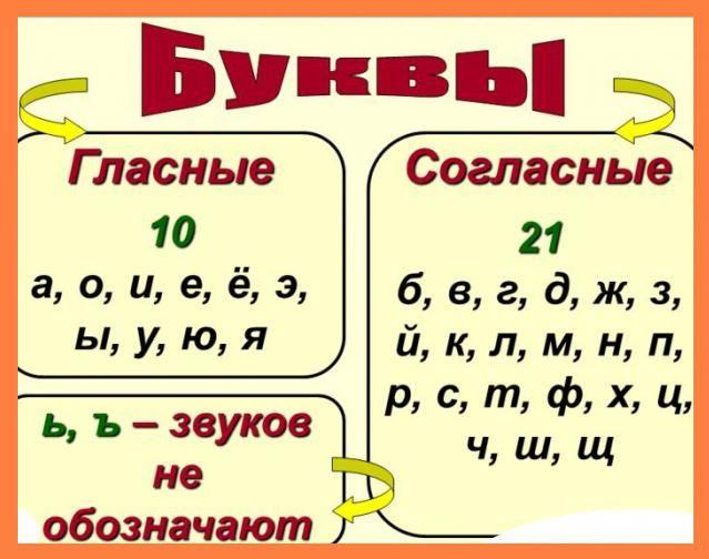 vocale și consoane