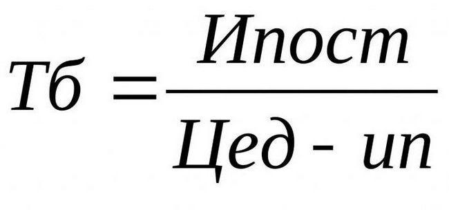trageți o diagramă a punctelor de rentabilitate