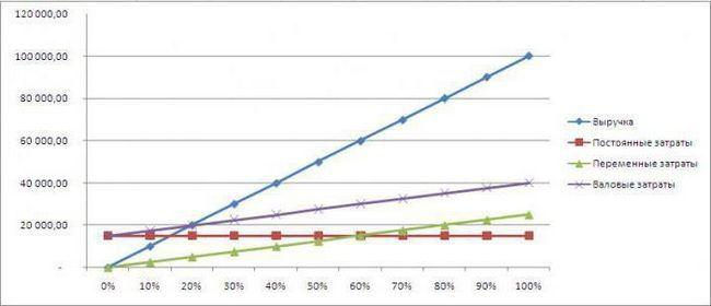 break-even graf în Excel