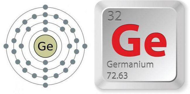 oferă o descriere completă a elementului chimic al germaniului