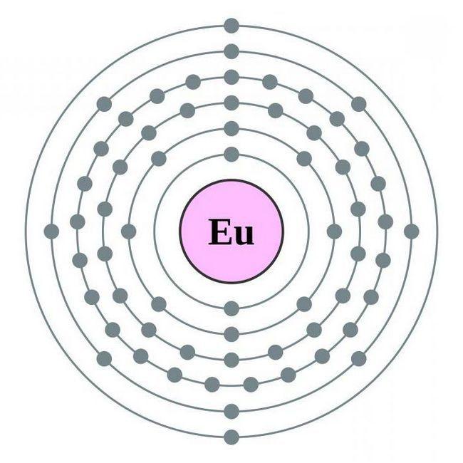 grupul de elemente chimice europium