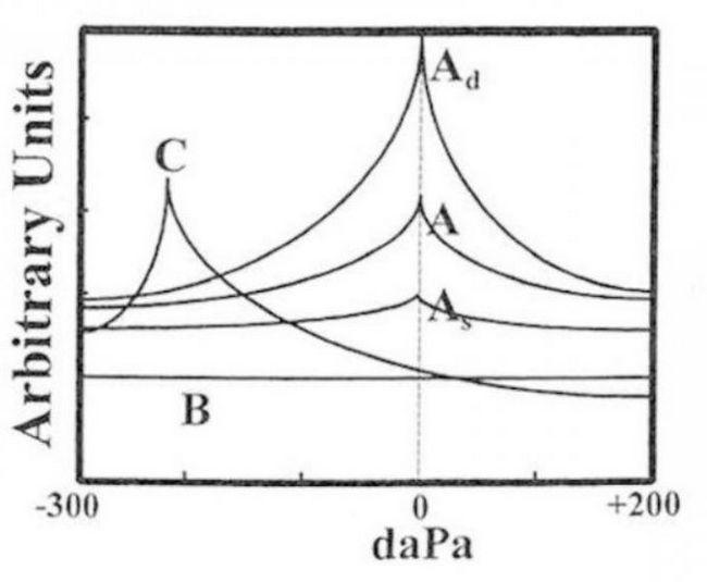 măsurarea impedanței urechii