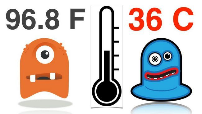 Un desen animat pentru compararea scărilor Fahrenheit și Celsius