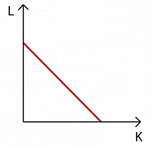 Isocost este linia care indică