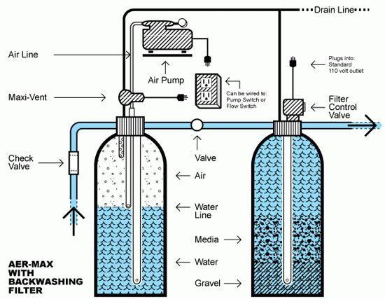 purificarea industrială a apei din fier