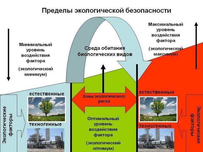 semne de siguranță ecologică