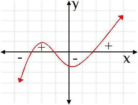 Cum putem găsi punctul minim al unei funcții