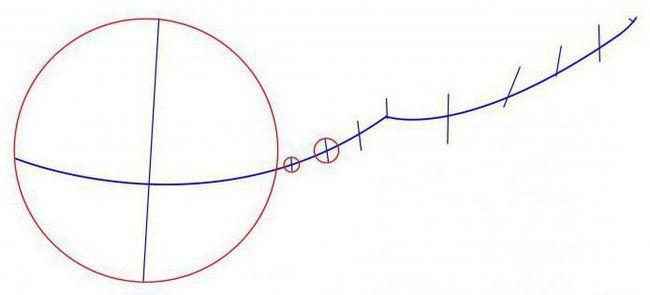 Cum să desenezi un sistem solar în creion