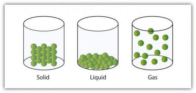 cum sunt situate particulele solide în lichide și gaze
