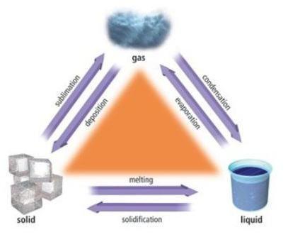 particule active în solide