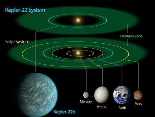 care planetă este mai mult ca pământul
