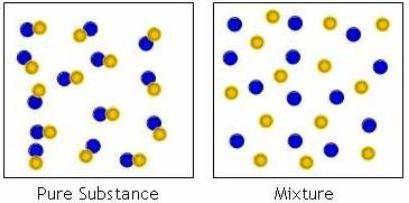 care sunt substanțele din chimie