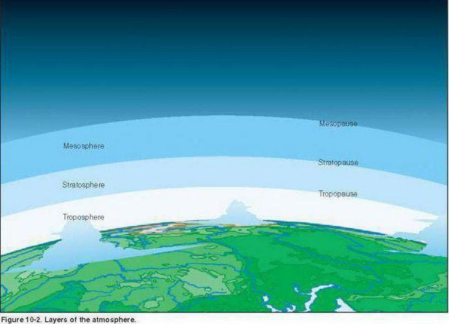 Troposfera este atmosfera Pământului