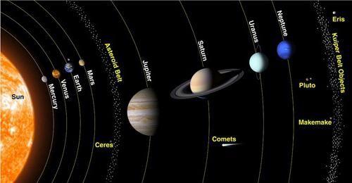 Astronomie. Planeta sistemului solar