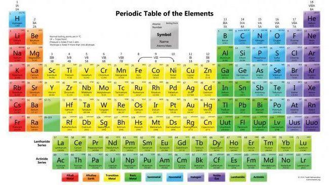corpurile particulelor de materie