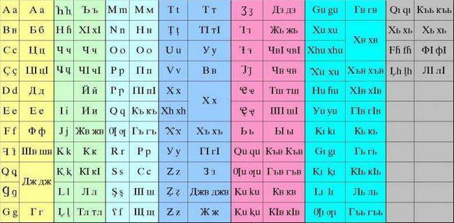 Alphabetul chirilic și latin