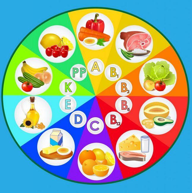 Vitamine și alimente