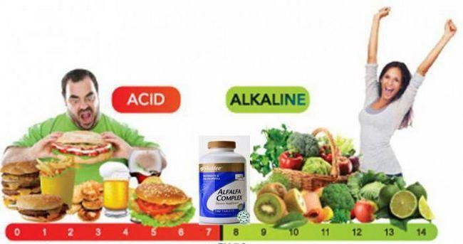 echilibrul acido-bazic al produselor