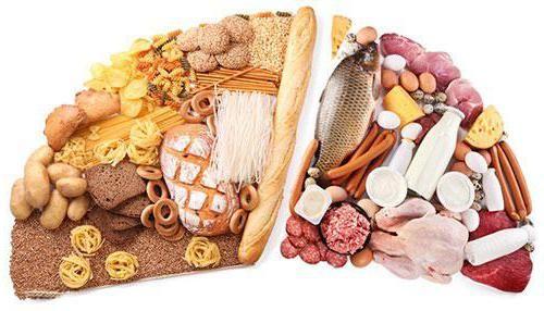 echilibrul acido-bazic al produselor alimentare