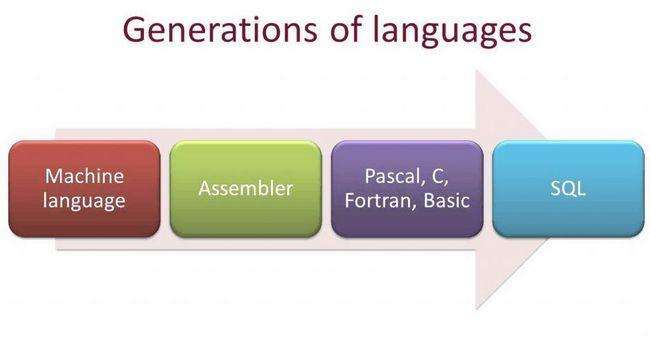 Generații de limbi de programare
