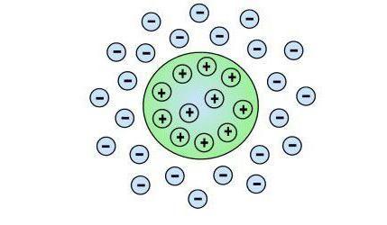 particulele coloidale sunt numite