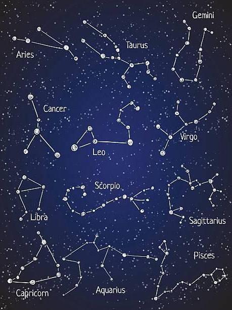 numele constelațiilor și stelelor din cer