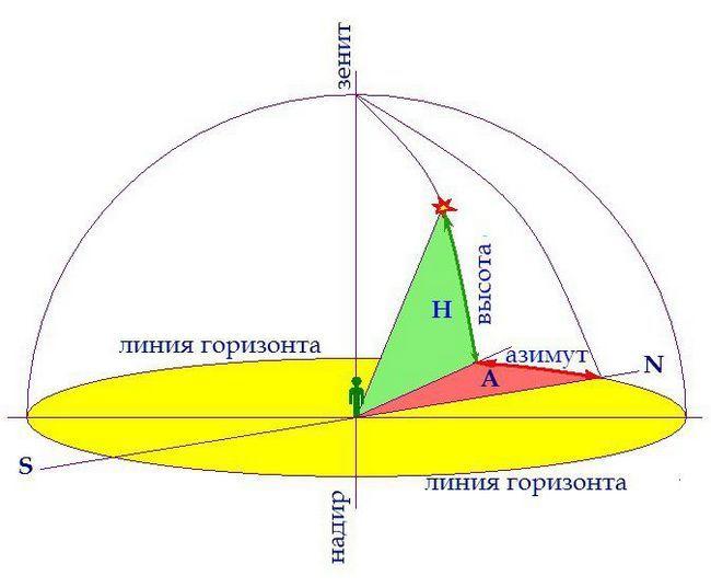 coordonatele astronomice ale stelelor