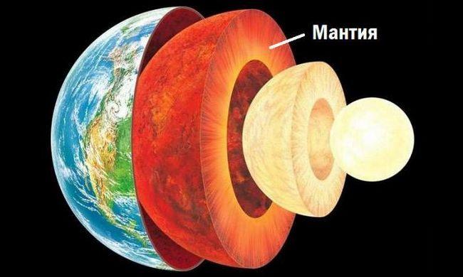 geosfera pământului este
